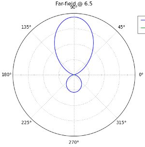 Yagi-Uda Radiation Pattern